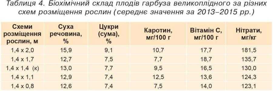 Таблиця 4. Біохімічний склад плодів гарбуза великоплідного за різних схем розміщення рослин (середнє значення за 2013–2015 рр.)