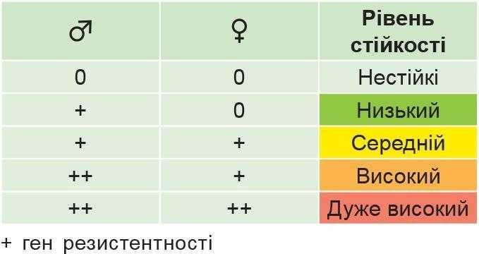 Таблиця 5. ген резистентності