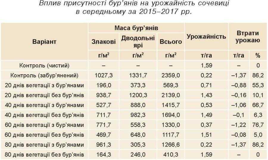 Вплив присутності бур'янів на урожайність сочевиці в середньому за 2015–2017 рр.