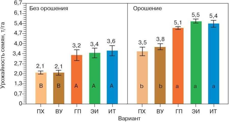 Рис. 2. Урожайность семян сои на богарных и орошаемых участках (средние данные по 2014–2015 гг.). Разные буквы в колонках указывают на статистически значимые различия для урожайности семян (р < 0,05)