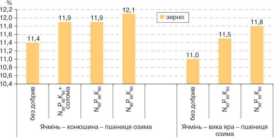 Рис. 2. Вміст білка в зерні пшениці озимої залежно від ланки сівозміни та системи удобрення (Білоцерківська дослідно-селекційна станція, середнє значення за 2017–2019 рр.), %