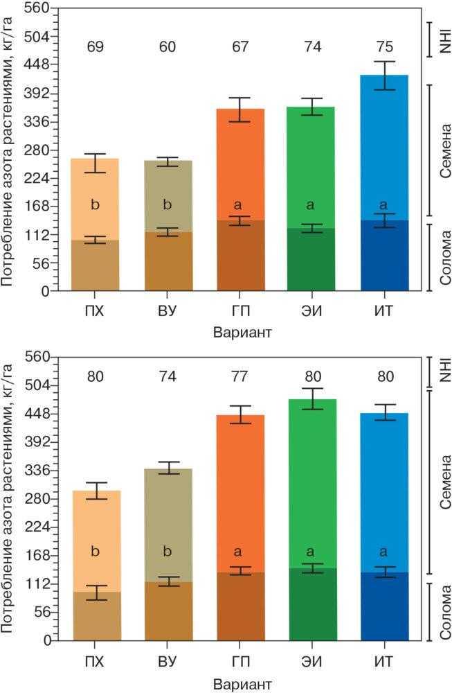 Рис. 3. Поглощение азота растениями сои и относительный вынос азота с урожаем семян (NHI) для вариантов выращивания сои в богарных (вверху) и орошаемых (внизу) условиях (средние данные за 2014–2015 гг.). Разные буквы в колонках отмечают статистически значимые различия для потребления азота растениями (р < 0,05)