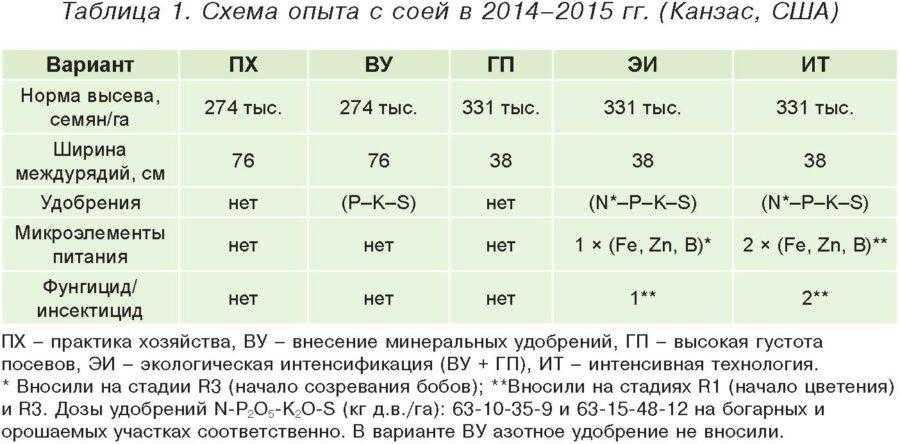 Таблица 1. Схема опыта с соей в 2014–2015 гг. (Канзас, США)