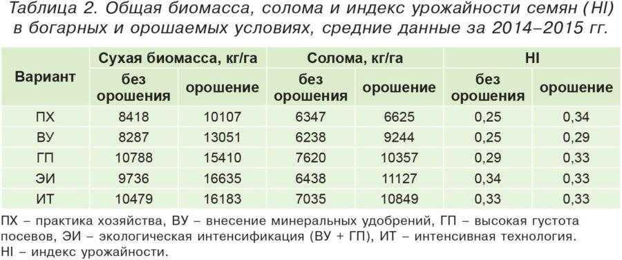 Таблица 2. Общая биомасса, солома и индекс урожайности семян (HI) в богарных и орошаемых условиях, средние данные за 2014–2015 гг.