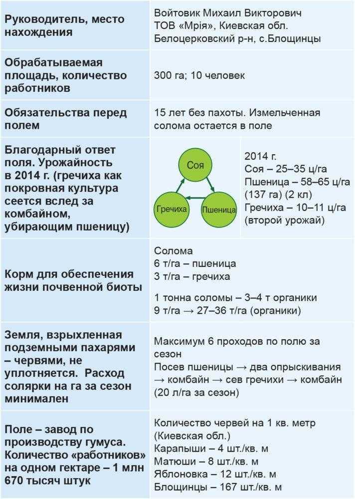 Таблица. Данные хозяйствования фермера