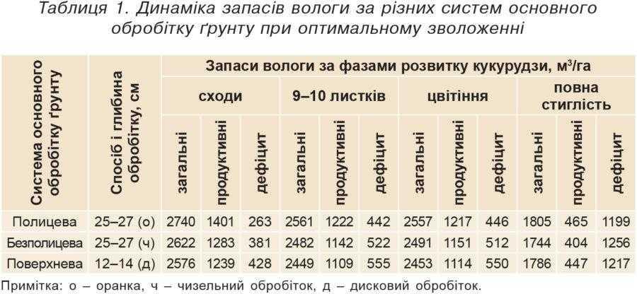 Таблиця 1. Динаміка запасів вологи за різних систем основного обробітку ґрунту при оптимальному зволоженні