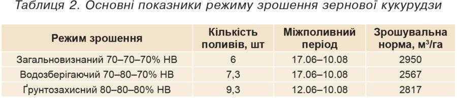 Таблиця 2. Основні показники режиму зрошення зернової кукурудзи