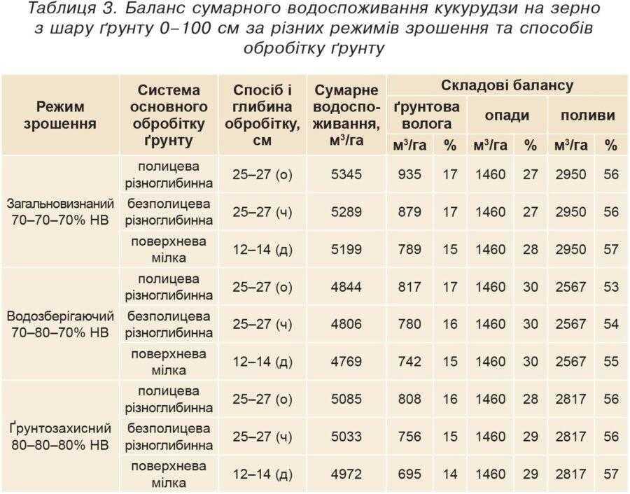 Таблиця 3. Баланс сумарного водоспоживання кукурудзи на зерно з шару ґрунту 0–100 см за різних режимів зрошення та способів обробітку ґрунту