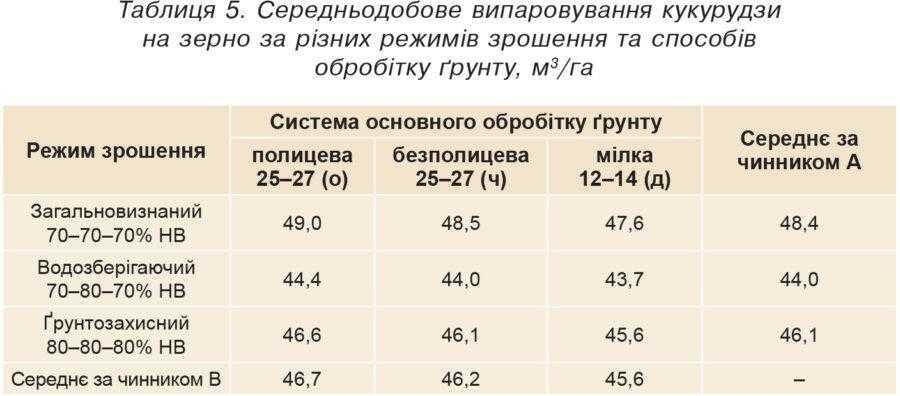Таблиця 5. Середньодобове випаровування кукурудзи на зерно за різних режимів зрошення та способів обробітку ґрунту, м3/га