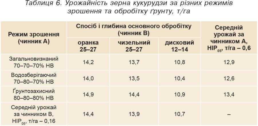 Таблиця 6. Урожайність зерна кукурудзи за різних режимів зрошення та обробітку ґрунту, т/га