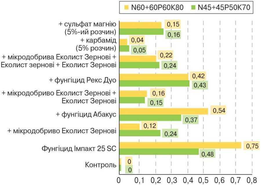 Рис. 2. Приріст урожайності ячменю залежно від елементів інтенсифікації технології вирощування порівняно з попередніми варіантами