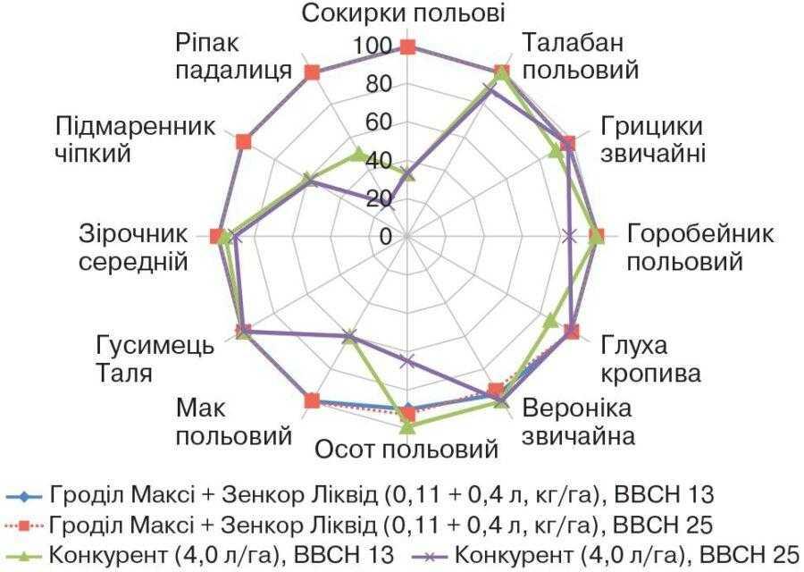 Порівняння ефективності гербіцидів Гроділ Максі + Зенкор Ліквід з основними конкурентами