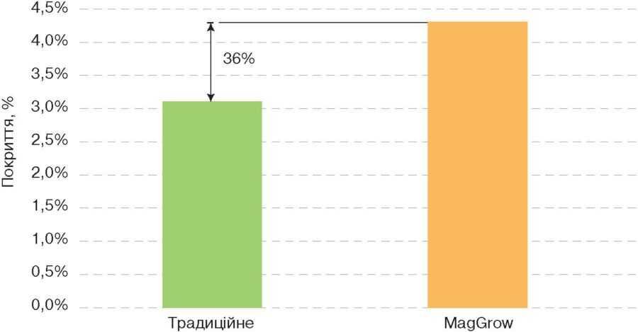 Рис. На графіку показано дослідження зеленого поля. MagGrow збільшив покриття на 36% порівняно зі звичайним обприскуванням