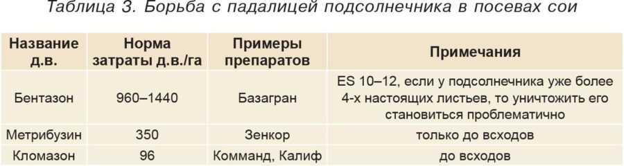 Таблица 3. Борьба с падалицей подсолнечника в посевах сои