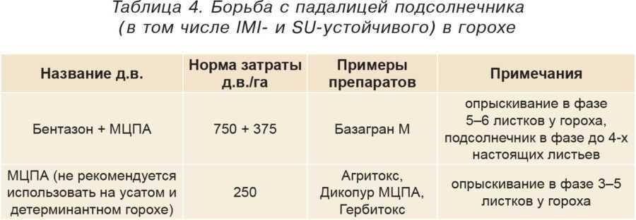 Таблица 4. Борьба с падалицей подсолнечника (в том числе IMI- и SU-устойчивого) в горохе