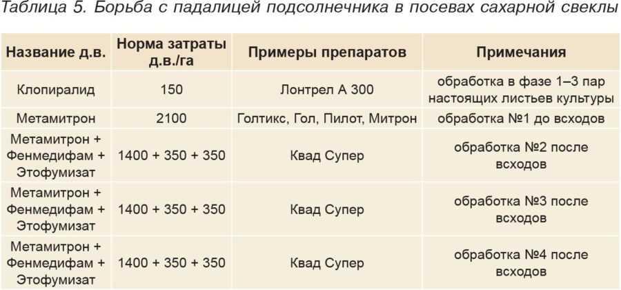 Таблица 5. Борьба с падалицей подсолнечника в посевах сахарной свеклы