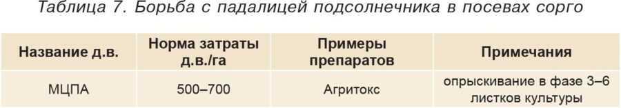 Таблица 7. Борьба с падалицей подсолнечника в посевах сорго
