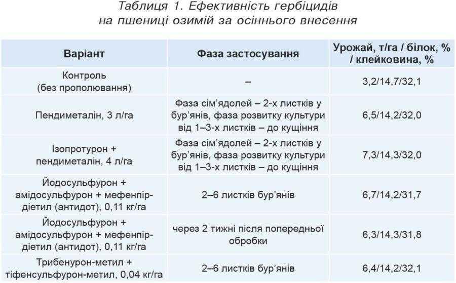 Таблиця 1. Ефективність гербіцидів на пшениці озимій за осіннього внесення