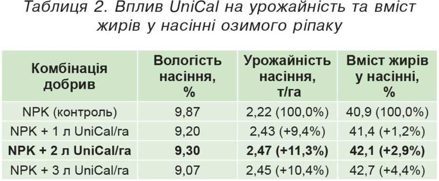 Таблиця 2. Вплив UniCal на урожайність та вміст жирів у насінні озимого ріпаку