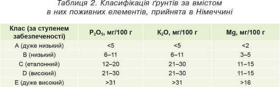 Таблиця 2. Класифікація ґрунтів за вмістом в них поживних елементів, прийнята в Німеччині