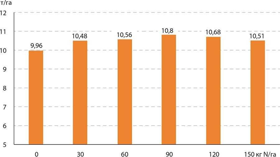 Рис. 1. Врожайність зерна кукурудзи залежно від дози азоту (Шульц та інші, 2008)