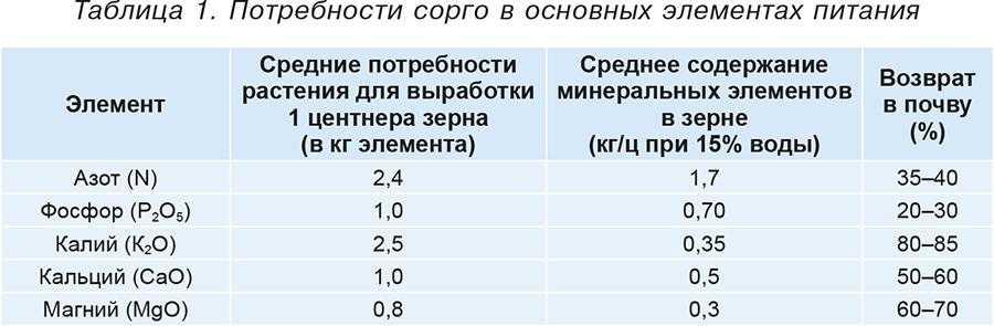 Таблица 1. Потребности сорго в основных элементах питания
