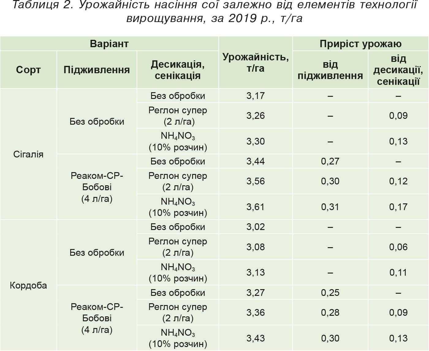 Таблиця 2. Урожайність насіння сої залежно від елементів технології вирощування, за 2019 р., т_га