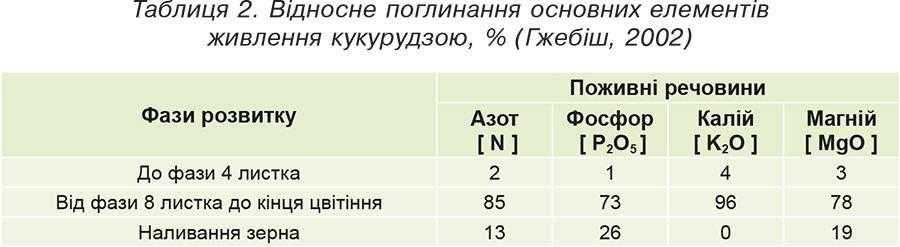Таблиця 2. Відносне поглинання основних елементів живлення кукурудзою, % (Гжебіш, 2002)