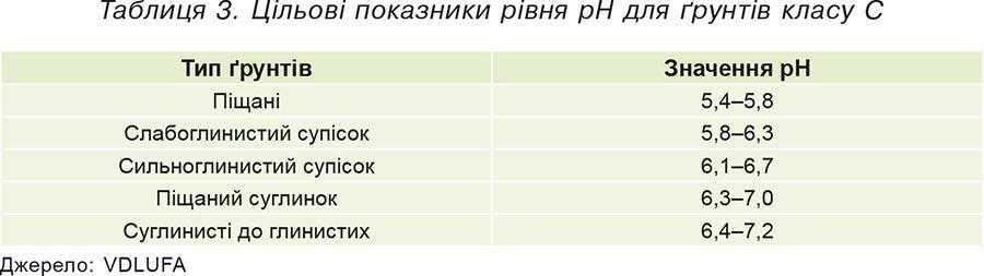 Таблиця 3. Цільові показники рівня pH для ґрунтів класу С