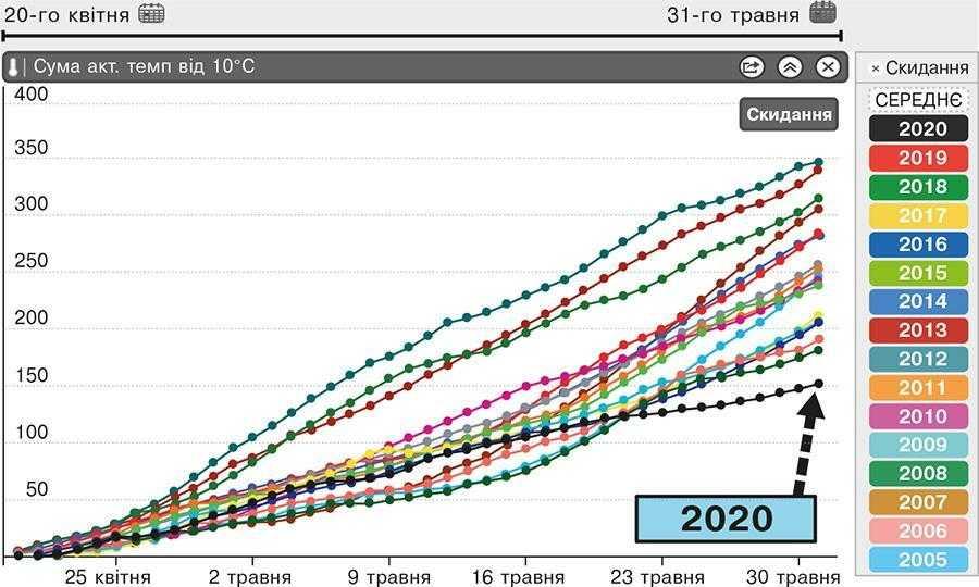 Рис. 1. Динаміка накопичення активних температур (понад +10°С)