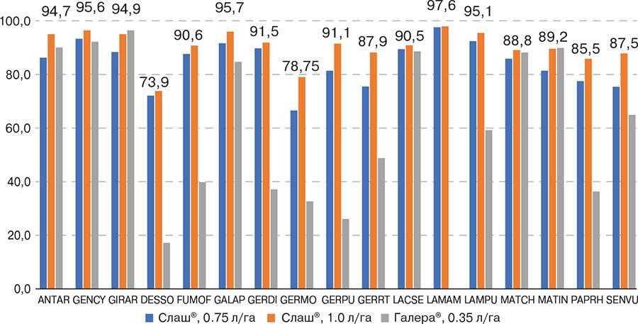 Рис. 4. Ефективність дії гербіциду СлашТМ за різних норм використання