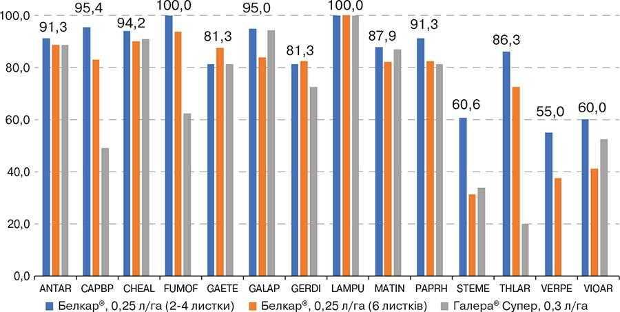 Рис. 5. Ефективність дії гербіциду Белкар® при використанні у різні фази розвитку ріпаку озимого