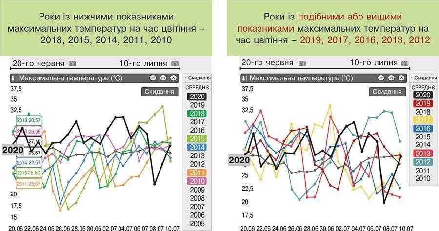 Рис. 5. Температурний режим на час цвітіння кукурудзи