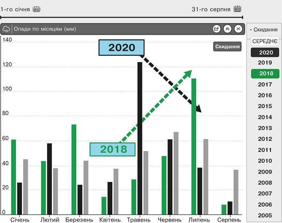 Рис. 7. Розподіл опадів за місяцями (2018 та 2020 роки)