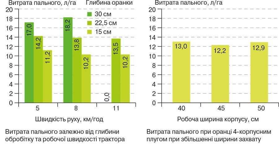 Рис. Чинники, що впливають на ефективність обробітку ґрунту