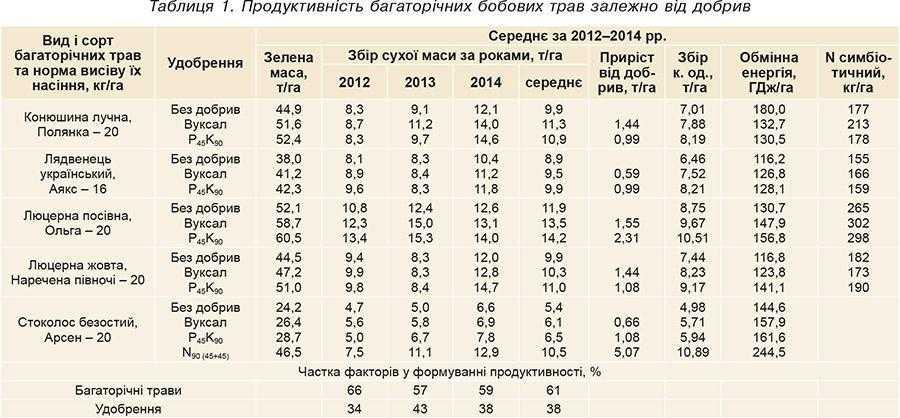 Таблиця 1. Продуктивність багаторічних бобових трав залежно від добрив