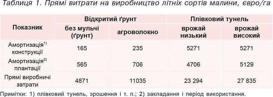 Таблиця 1. Прямі витрати на виробництво літніх сортів малини, євро_га