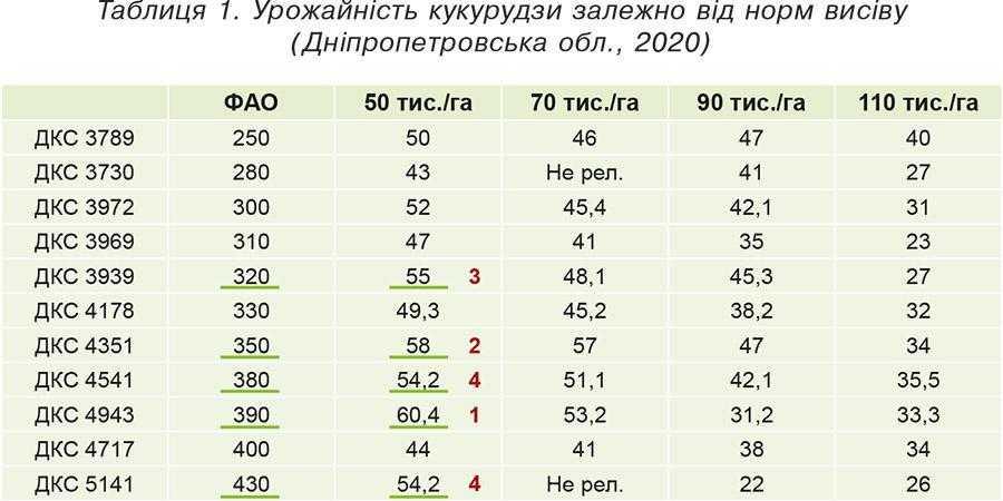 Таблиця 1. Урожайність кукурудзи залежно від норм висіву (Дніпропетровська обл., 2020)