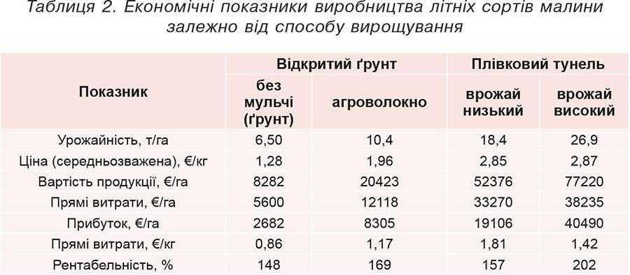Таблиця 2. Економічні показники виробництва літніх сортів малини залежно від способу вирощування