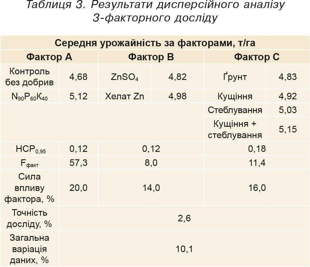 Таблиця 3. Результати дисперсійного аналізу 3-факторного досліду