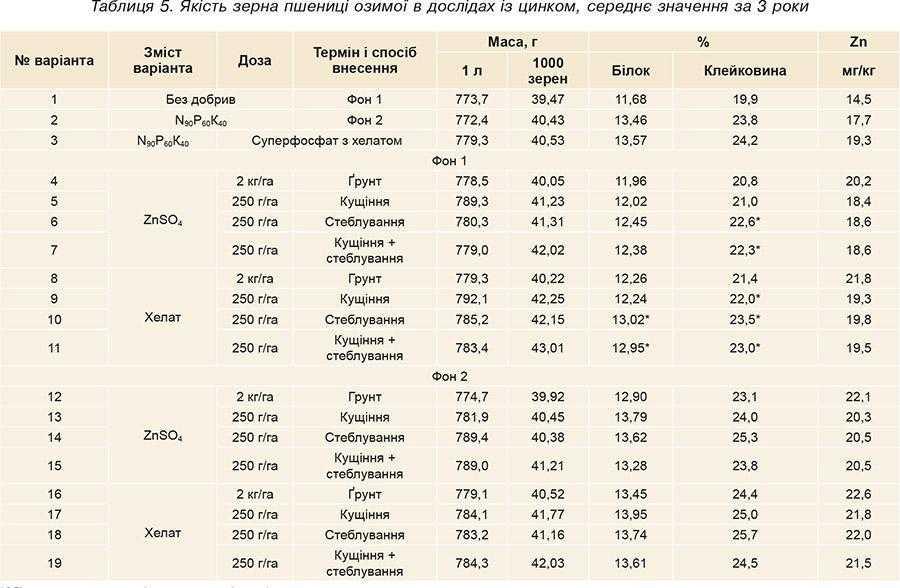 Таблиця 5. Якість зерна пшениці озимої в дослідах із цинком, середнє значення за 3 роки