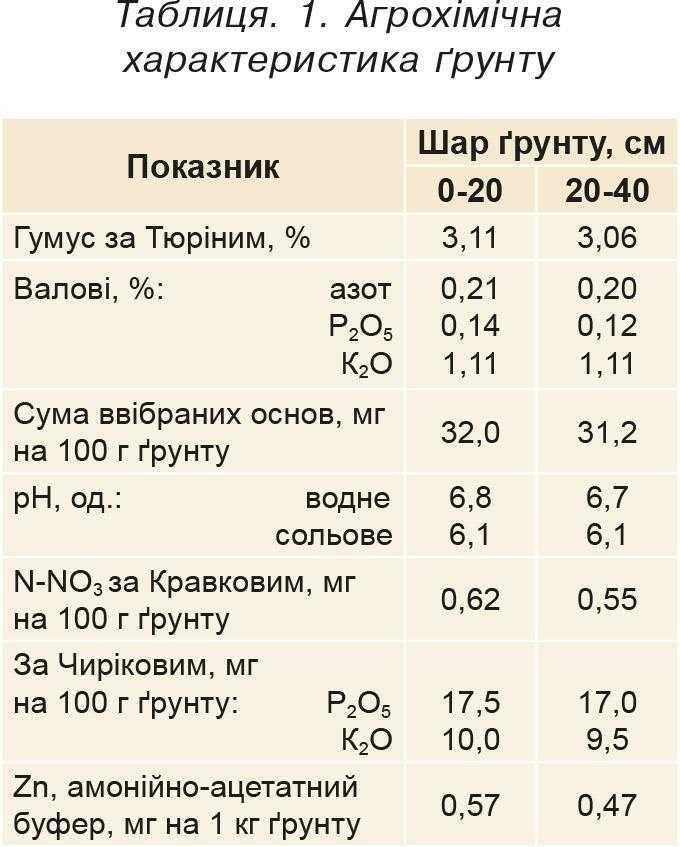 Таблиця. 1. Агрохімічна характеристика ґрунту