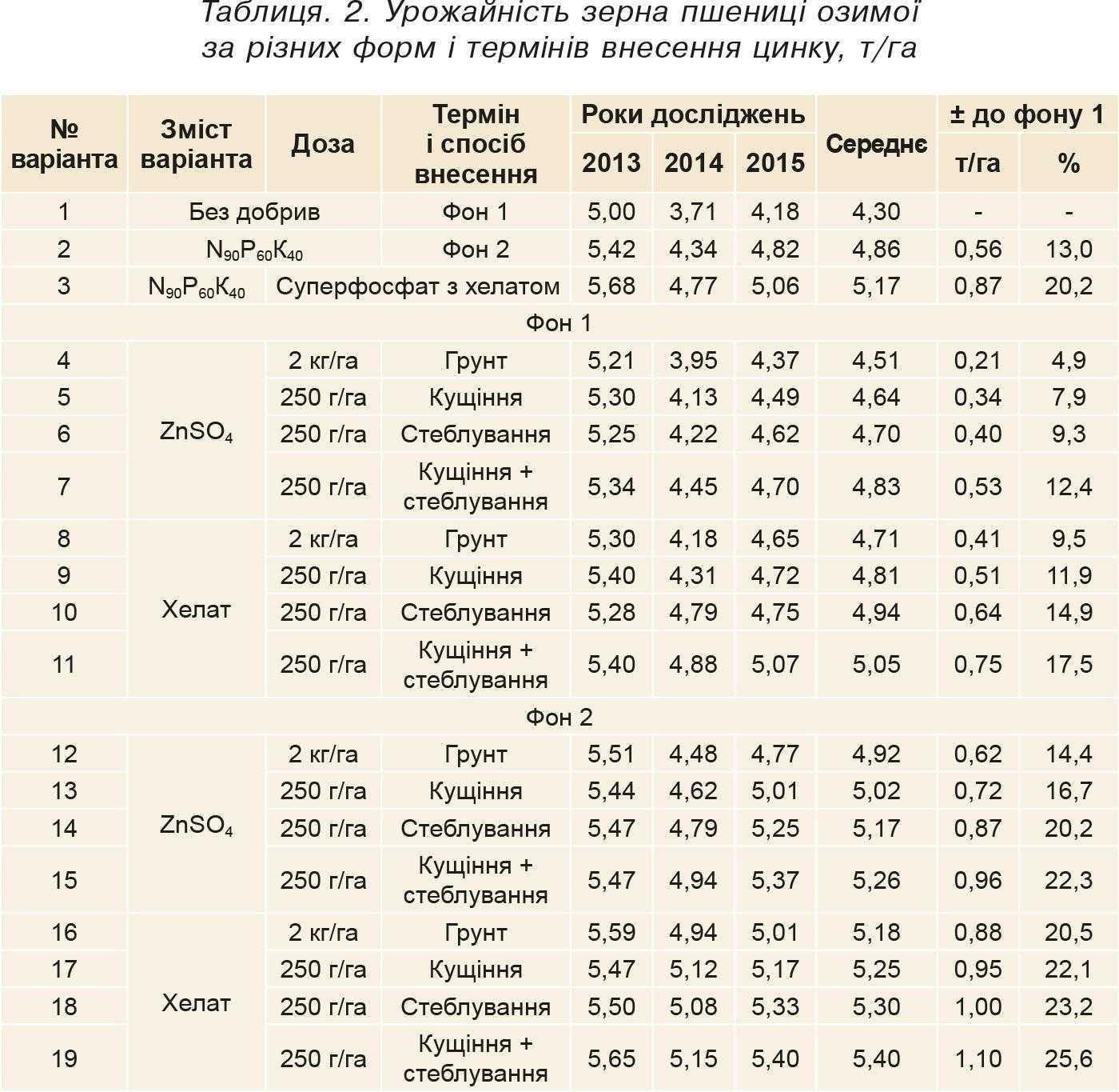 Таблиця. 2. Урожайність зерна пшениці озимої за різних форм і термінів внесення цинку, т_га