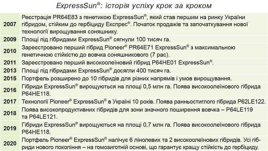 ExpressSun®: історія успіху крок за кроком