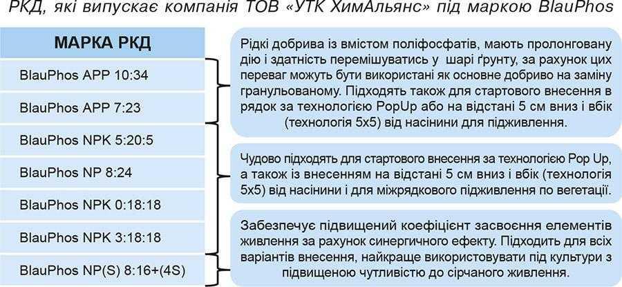РКД, які випускає компанія ТОВ «УТК ХимАльянс» під маркою BlauPhos