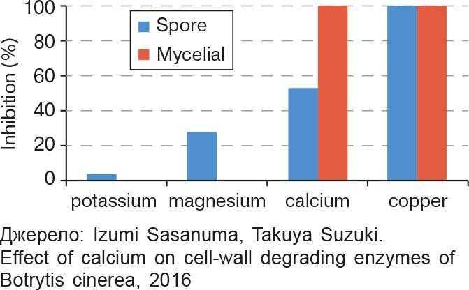 Рис. 1. Вплив мінералів на проростання спор і ріст міцелію Botrytis cinerea