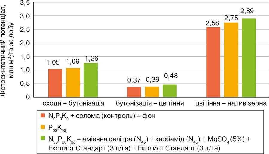 Рис. Фотосинтетичний потенціал сої сорту Устя залежно від удобрення, млн м2_гадіб