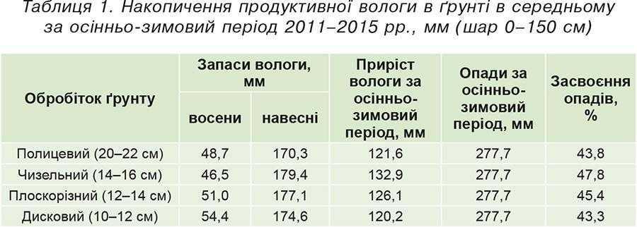 Таблиця 1. Накопичення продуктивної вологи в ґрунті в середньому за осінньо-зимовий період 2011–2015 рр., мм (шар 0–150 см)