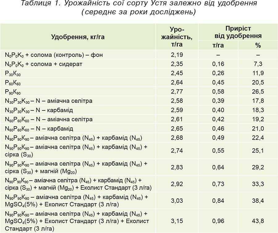 Таблиця 1. Урожайність сої сорту Устя залежно від удобрення