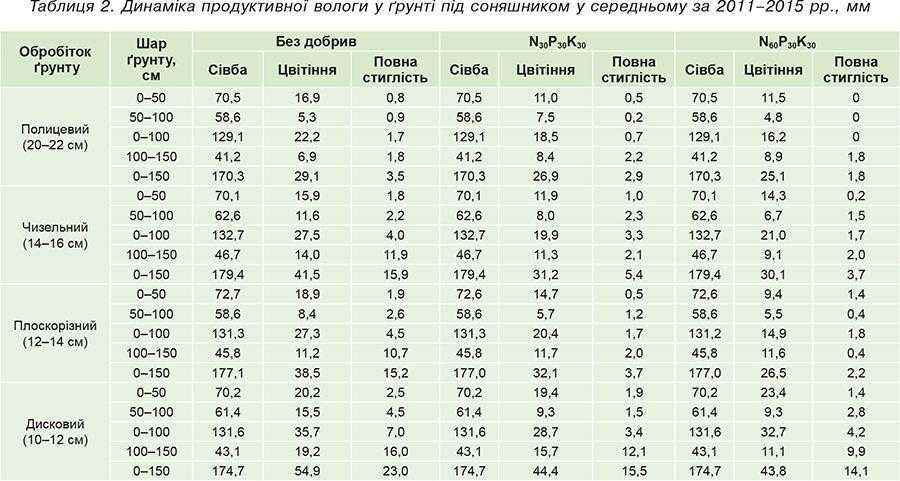 Таблиця 2. Динаміка продуктивної вологи у ґрунті під соняшником у середньому за 2011–2015 рр., мм